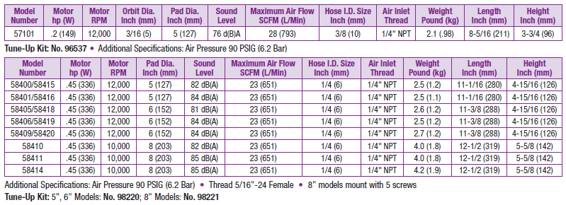 Dynabrade Two-Hand Dynorbitals Specs Table